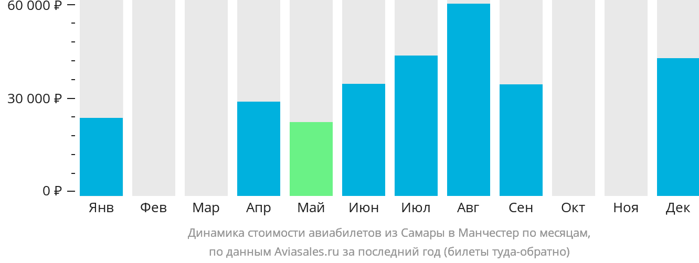 Динамика стоимости авиабилетов из Самары в Манчестер по месяцам