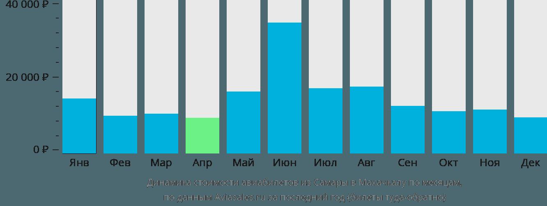 Динамика стоимости авиабилетов из Самары в Махачкалу по месяцам