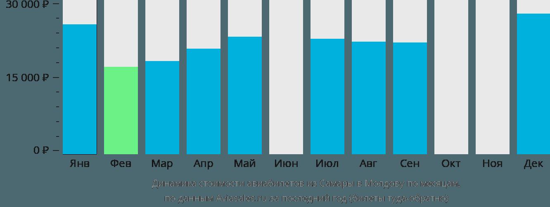 Динамика стоимости авиабилетов из Самары в Молдову по месяцам