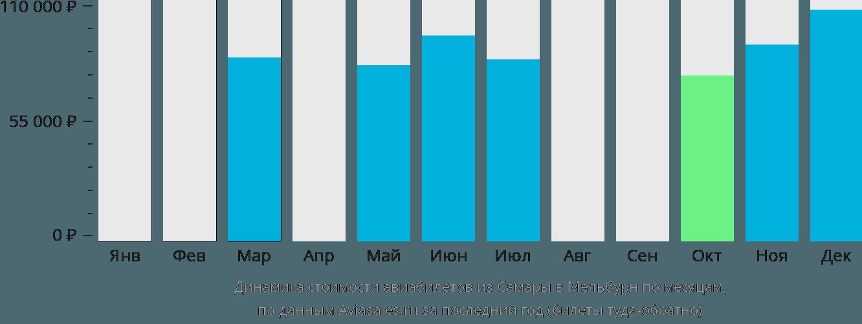 Динамика стоимости авиабилетов из Самары в Мельбурн по месяцам