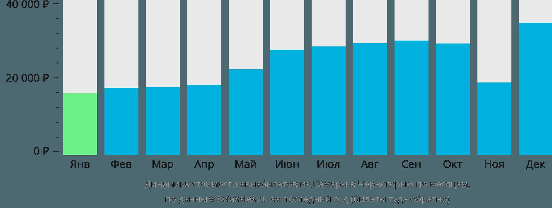 Динамика стоимости авиабилетов из Самары в Черногорию по месяцам