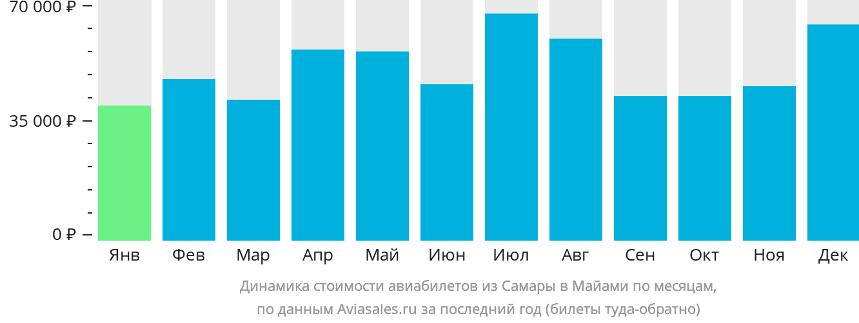 Динамика стоимости авиабилетов из Самары в Майами по месяцам