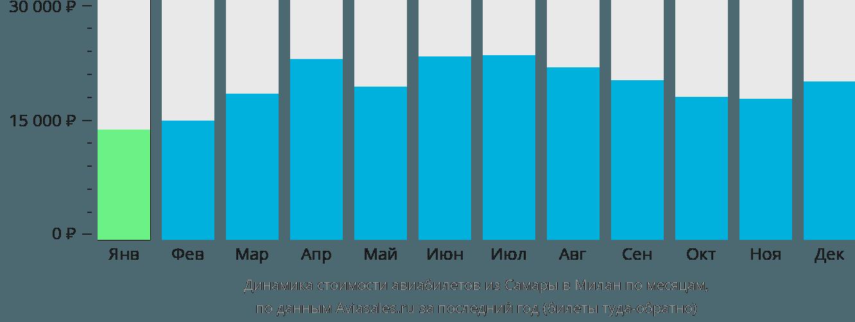 Динамика стоимости авиабилетов из Самары в Милан по месяцам