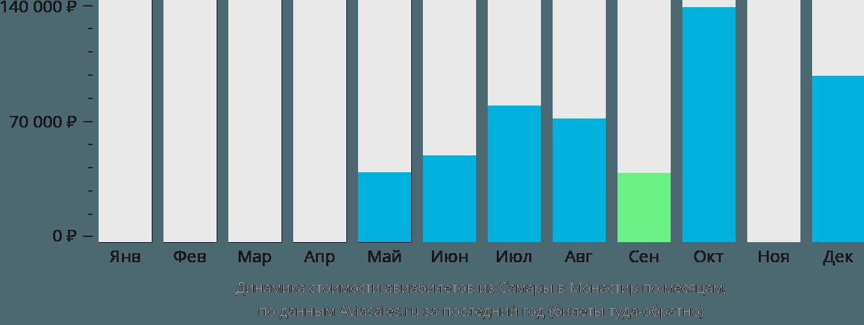 Динамика стоимости авиабилетов из Самары в Монастир по месяцам