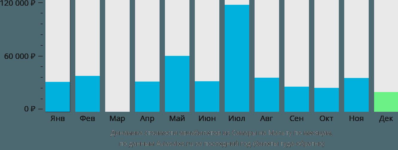 Динамика стоимости авиабилетов из Самары на Мальту по месяцам