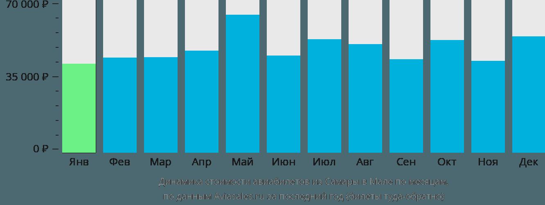 Динамика стоимости авиабилетов из Самары в Мале по месяцам