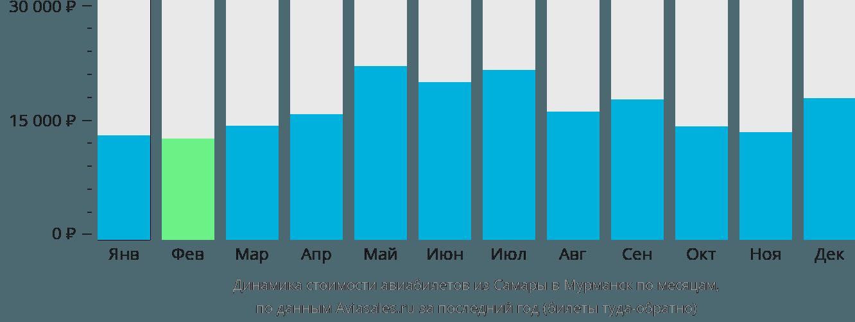 Динамика стоимости авиабилетов из Самары в Мурманск по месяцам