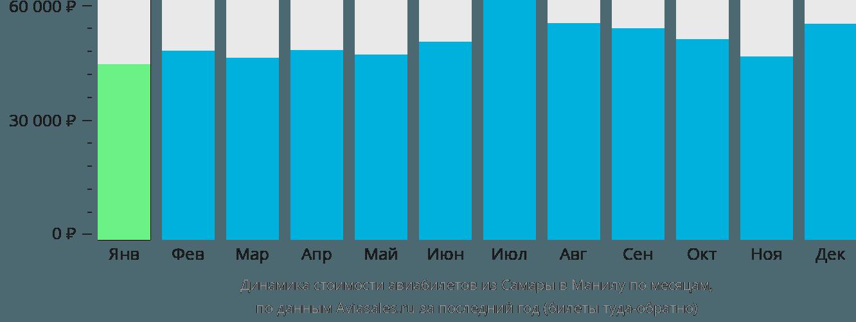 Динамика стоимости авиабилетов из Самары в Манилу по месяцам