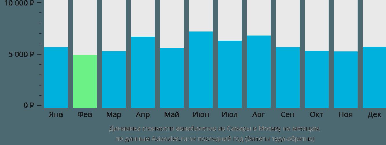 Динамика стоимости авиабилетов из Самары в Москву по месяцам