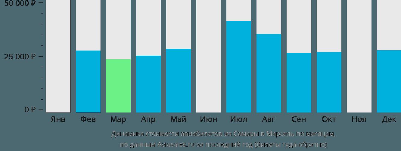 Динамика стоимости авиабилетов из Самары в Марсель по месяцам