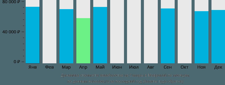 Динамика стоимости авиабилетов из Самары в Маврикий по месяцам
