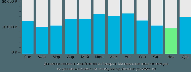 Динамика стоимости авиабилетов из Самары в Минеральные воды по месяцам