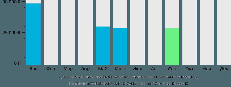 Динамика стоимости авиабилетов из Самары в Миннеаполис по месяцам
