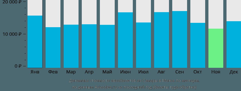 Динамика стоимости авиабилетов из Самары в Минск по месяцам