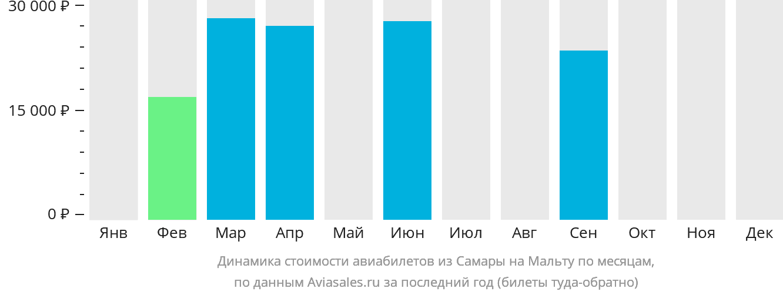 Динамика стоимости авиабилетов из Самары в Мальту по месяцам