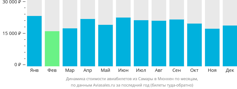 Динамика стоимости авиабилетов из Самары в Мюнхен по месяцам