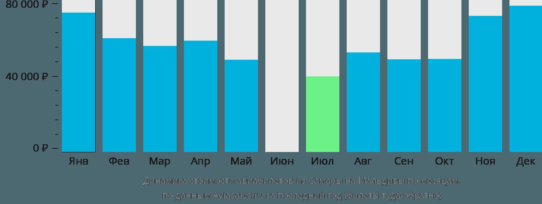 Динамика стоимости авиабилетов из Самары на Мальдивы по месяцам