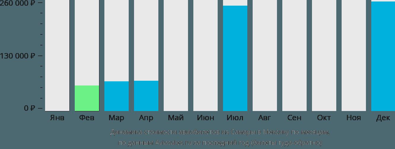 Динамика стоимости авиабилетов из Самары в Мексику по месяцам