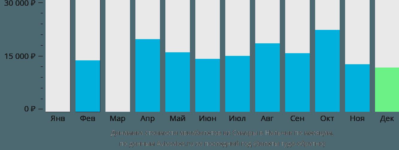 Динамика стоимости авиабилетов из Самары в Нальчик по месяцам