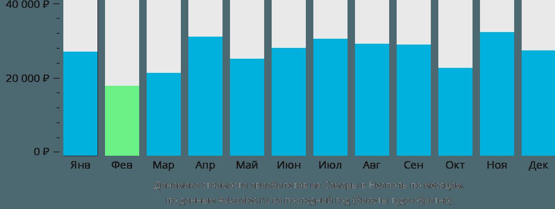 Динамика стоимости авиабилетов из Самары в Неаполь по месяцам