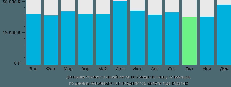Динамика стоимости авиабилетов из Самары в Ниццу по месяцам