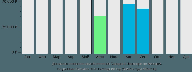 Динамика стоимости авиабилетов из Самары в Нерюнгри по месяцам