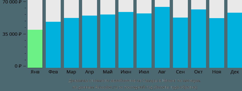 Динамика стоимости авиабилетов из Самары в Нячанг по месяцам