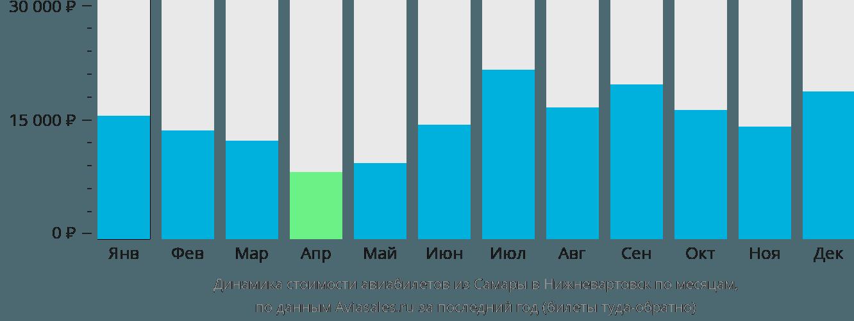 Динамика стоимости авиабилетов из Самары в Нижневартовск по месяцам