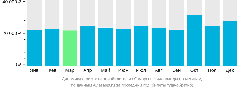Динамика стоимости авиабилетов из Самары в Нидерланды по месяцам