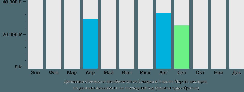 Динамика стоимости авиабилетов из Самары в Нарьян-Мар по месяцам