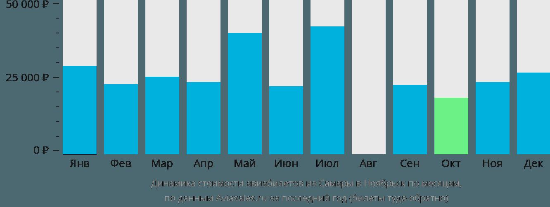 Динамика стоимости авиабилетов из Самары в Ноябрьск по месяцам