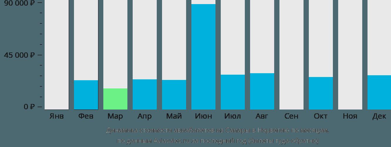 Динамика стоимости авиабилетов из Самары в Норвегию по месяцам