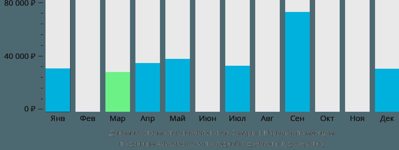 Динамика стоимости авиабилетов из Самары в Норильск по месяцам