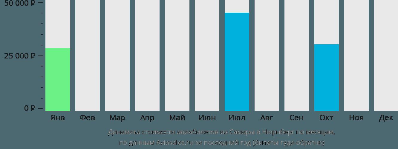 Динамика стоимости авиабилетов из Самары в Нюрнберг по месяцам