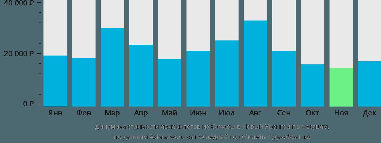 Динамика стоимости авиабилетов из Самары в Новый Уренгой по месяцам