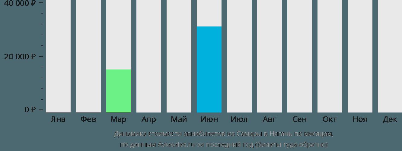 Динамика стоимости авиабилетов из Самары в Нягань по месяцам