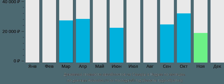 Динамика стоимости авиабилетов из Самары в Надым по месяцам