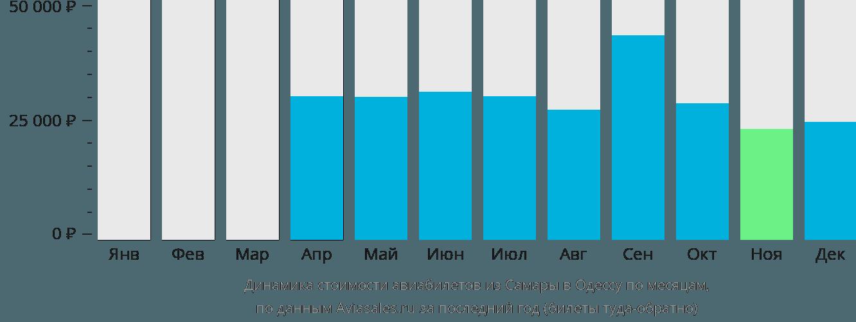 Динамика стоимости авиабилетов из Самары в Одессу по месяцам