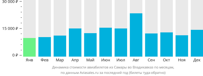 Динамика стоимости авиабилетов из Самары во Владикавказ по месяцам