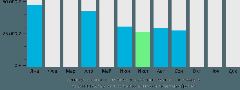 Динамика стоимости авиабилетов из Самары в Ольбию по месяцам