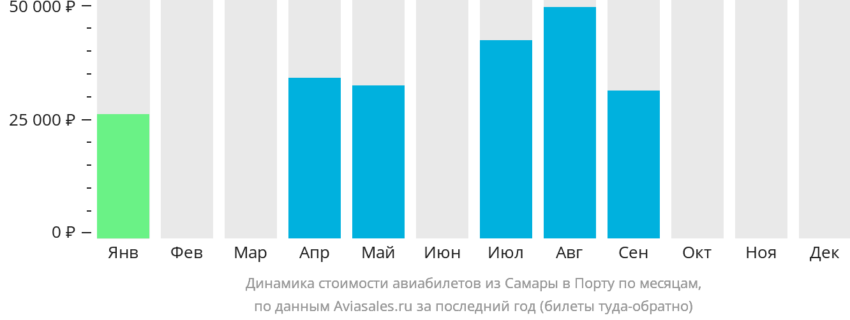 Динамика стоимости авиабилетов из Самары в Порту по месяцам