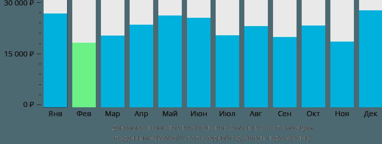 Динамика стоимости авиабилетов из Самары в Осло по месяцам