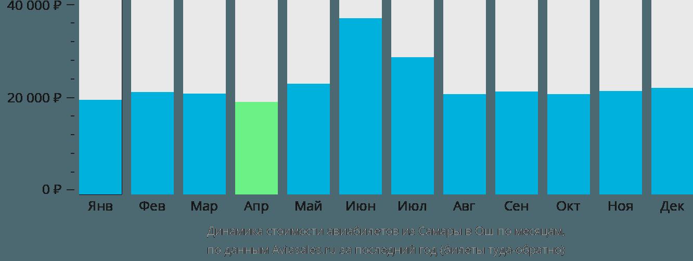 Динамика стоимости авиабилетов из Самары в Ош по месяцам