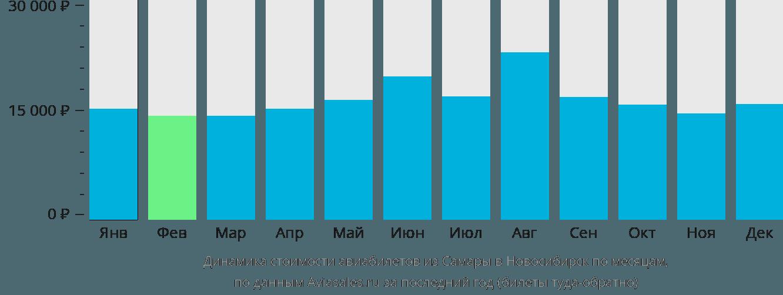 Динамика стоимости авиабилетов из Самары в Новосибирск по месяцам