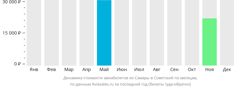 Динамика стоимости авиабилетов из Самары в Советский по месяцам