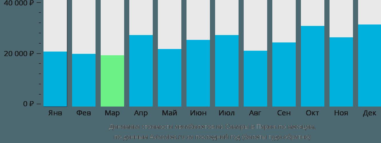 Динамика стоимости авиабилетов из Самары в Париж по месяцам