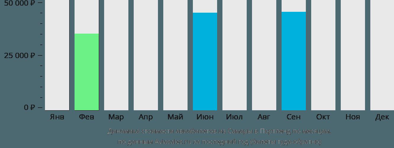 Динамика стоимости авиабилетов из Самары в Портленд по месяцам