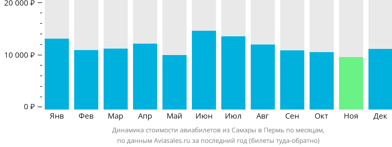 Динамика стоимости авиабилетов из Самары в Пермь по месяцам