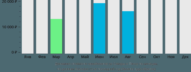 Динамика стоимости авиабилетов из Самары в Пензу по месяцам