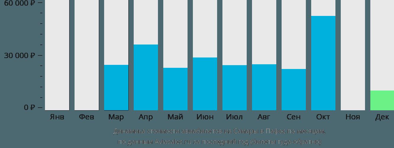 Динамика стоимости авиабилетов из Самары в Пафос по месяцам